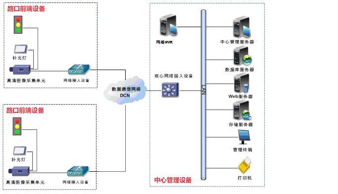 高清视频闯红灯自动记录系统总体结构示意图